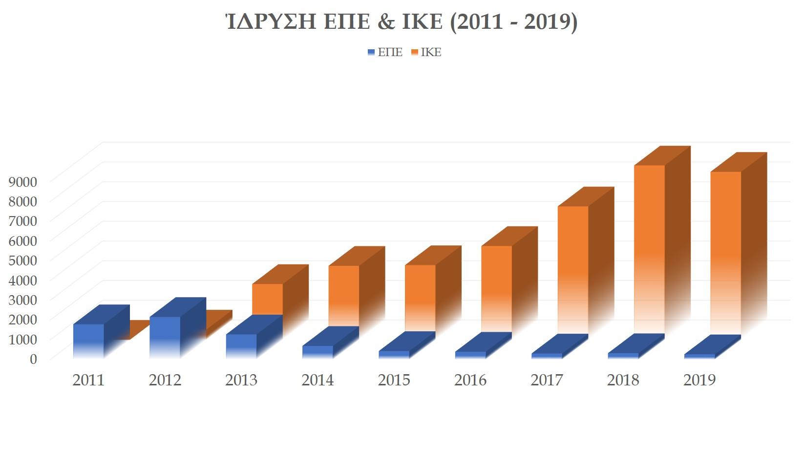 ΙΚΕ vs ΕΠΕ γράφημα